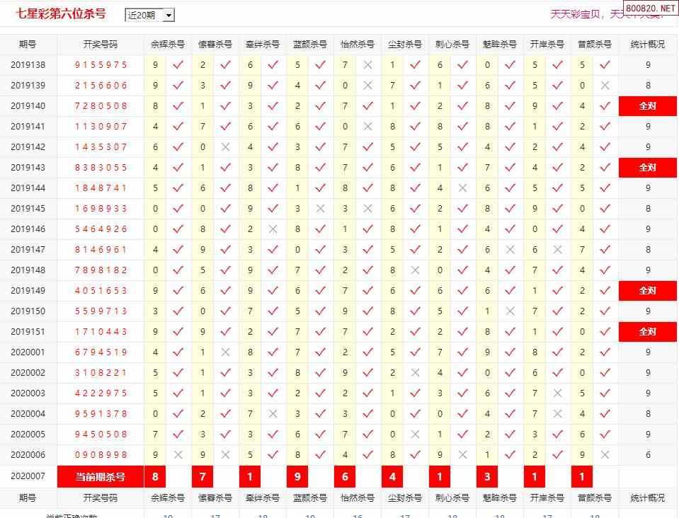 七星彩第20007期彩宝贝专家第六位杀码