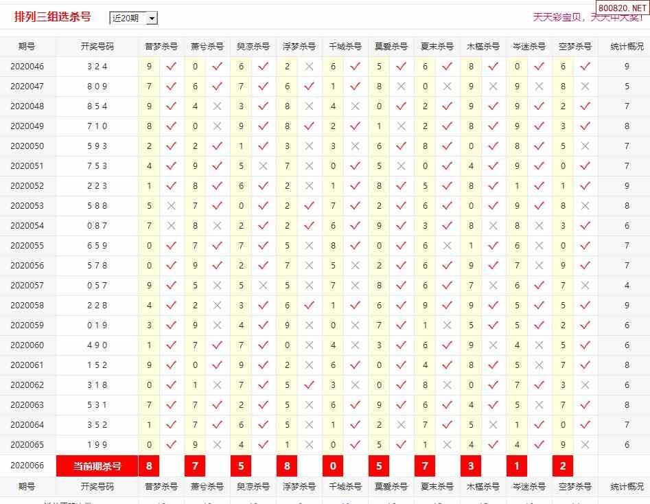 排列3和值走势图_体彩p320066期彩宝贝十大专家排三组选杀号--天齐网