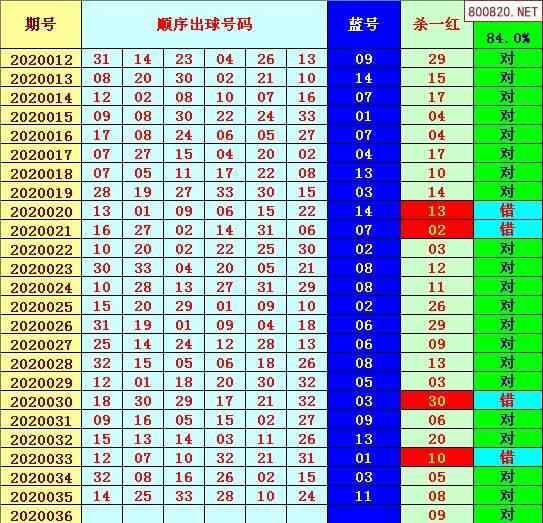 [谯夫]双色球第036期周二开奖专家杀红