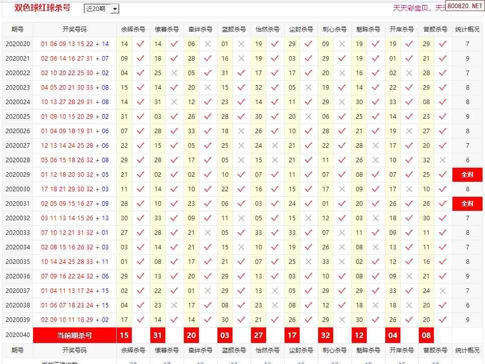 20040期彩宝贝双色球专家红球杀号定胆