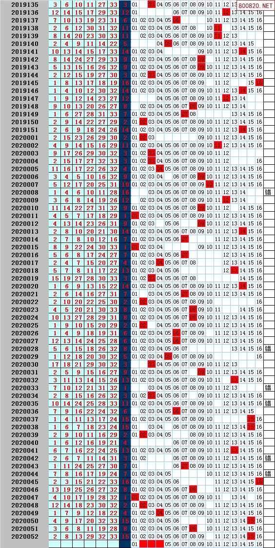 福彩3d走势图预测_双色球2020年053期飞向阳光杀蓝预测图表--天齐网