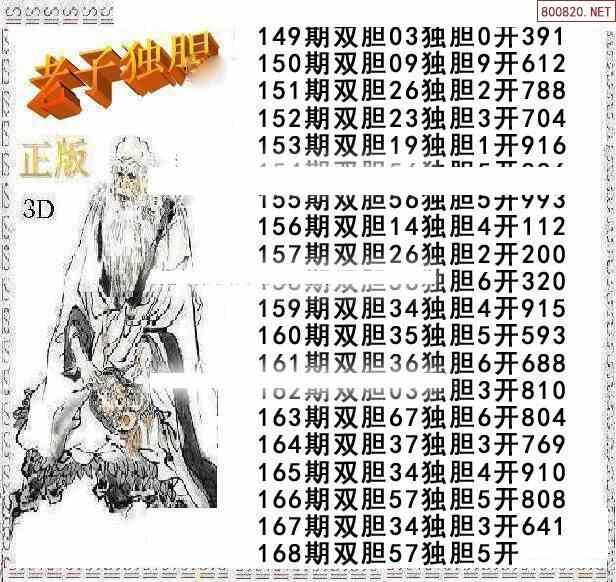 福彩3D168期老子独胆王双胆图迷