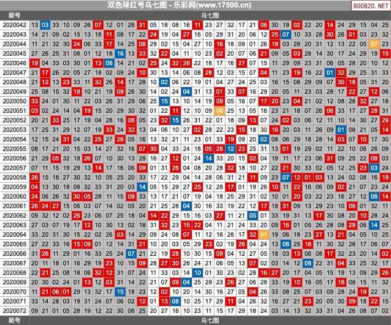双色球20072期乌七图图表