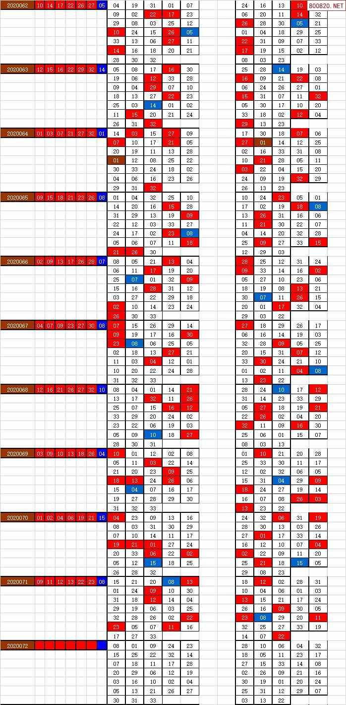 双色球20072期天下帮不同出号图表