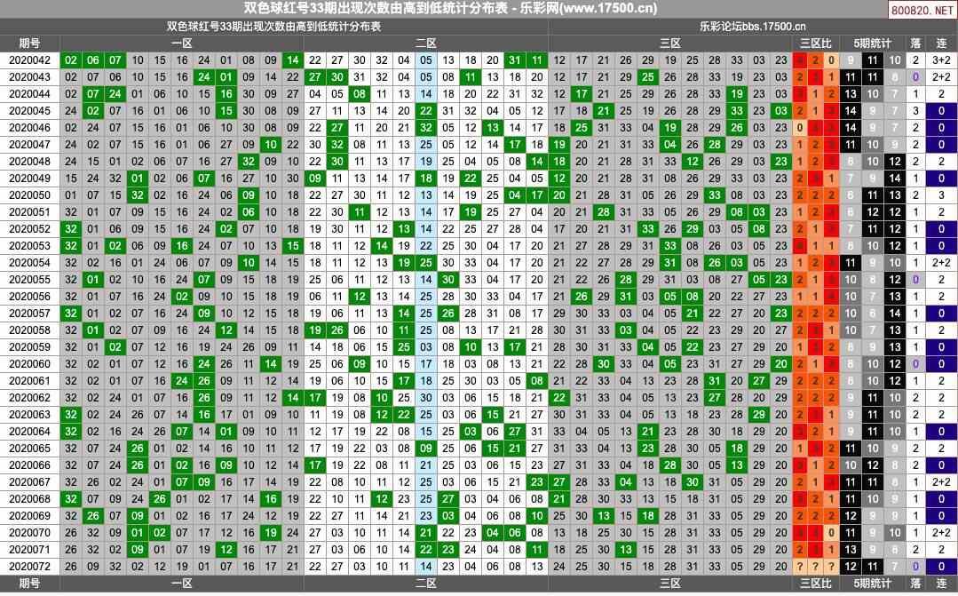 双色球20年072期大玩家红蓝奖号图