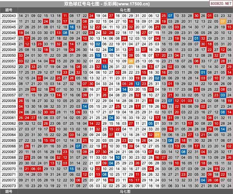 双色球20073期乌七图图表