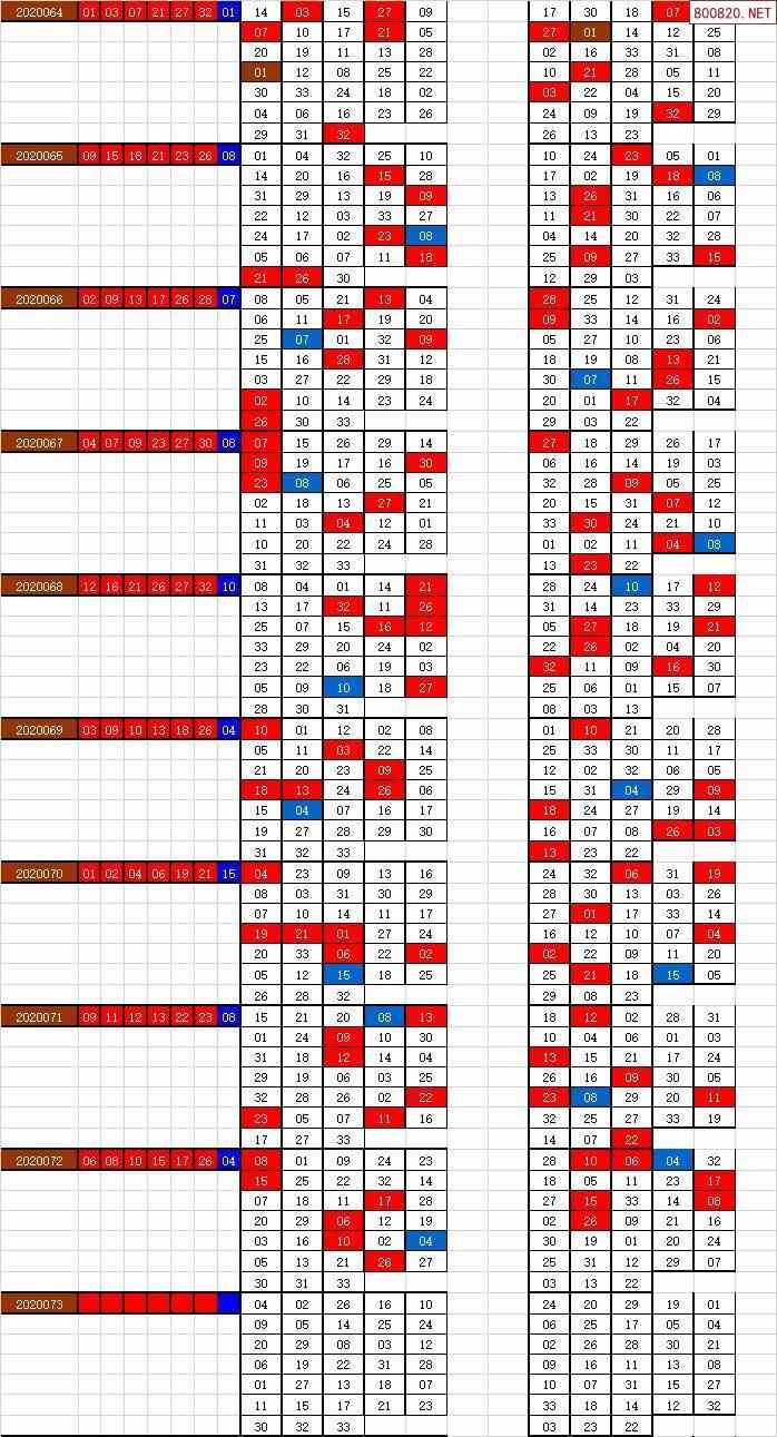 双色球20073期天下帮不同出号图表