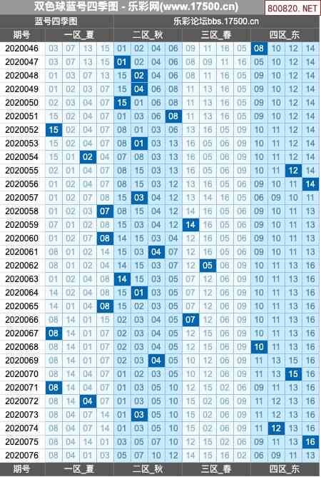 双色球20年076期大玩家红蓝奖号图