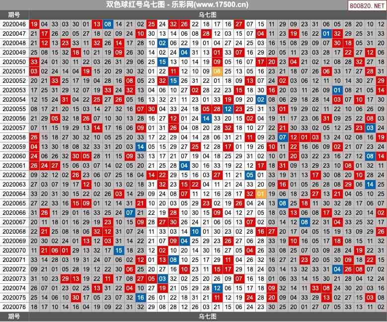 双色球20076期乌七图图表