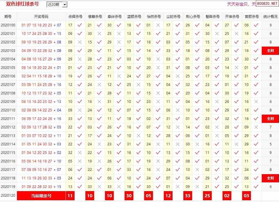 20120期彩宝贝双色球专家红球杀号定胆