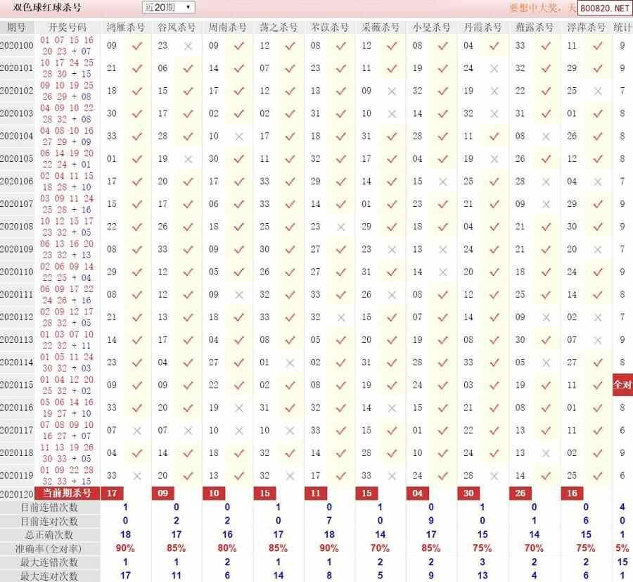 彩经双色球第20120期红球杀号定胆